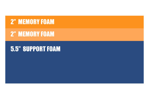 "Example showing a mattress structure (top to bottom) - 2x2"" Memory foam and 5.5"" support foam"