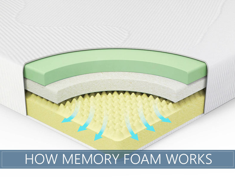 How Memory foam was invented and how it works