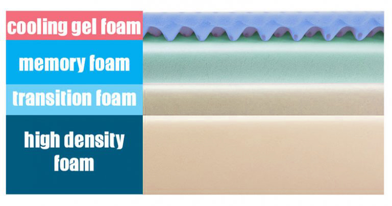 "loom and leaf mattress layers (top to bottom) - Enhanced conforming and cooling 2"", visco-elastic memory foam 2.5"", transition foam 2"", support base 5.5"""