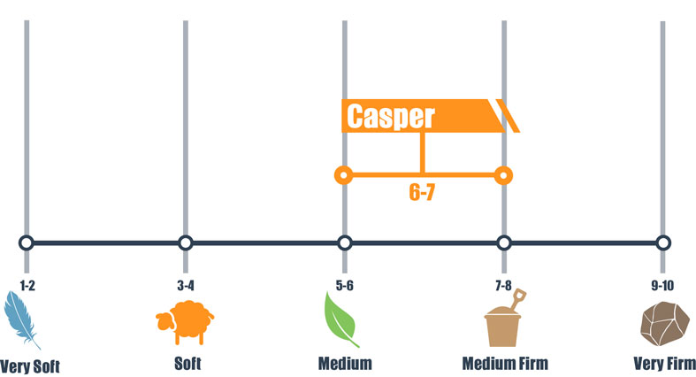 firmness scale for casper mattress