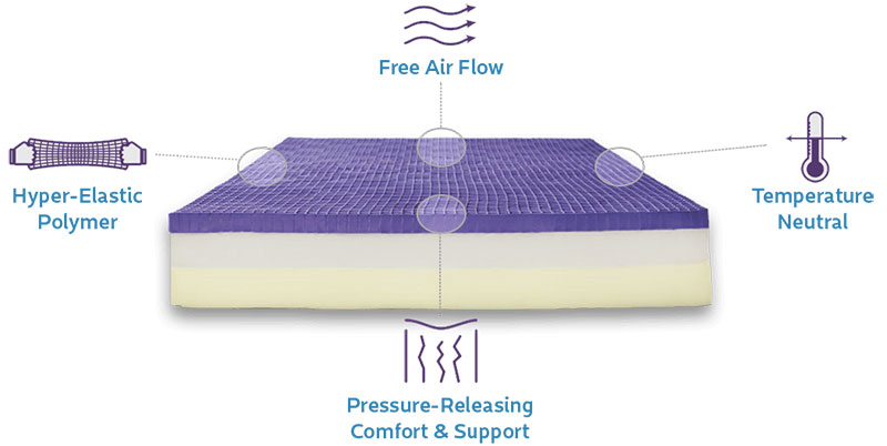 how-purple-mattress-works