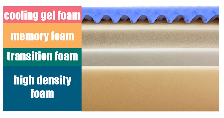 Image showing four layers of foam designed to provide exceptional support