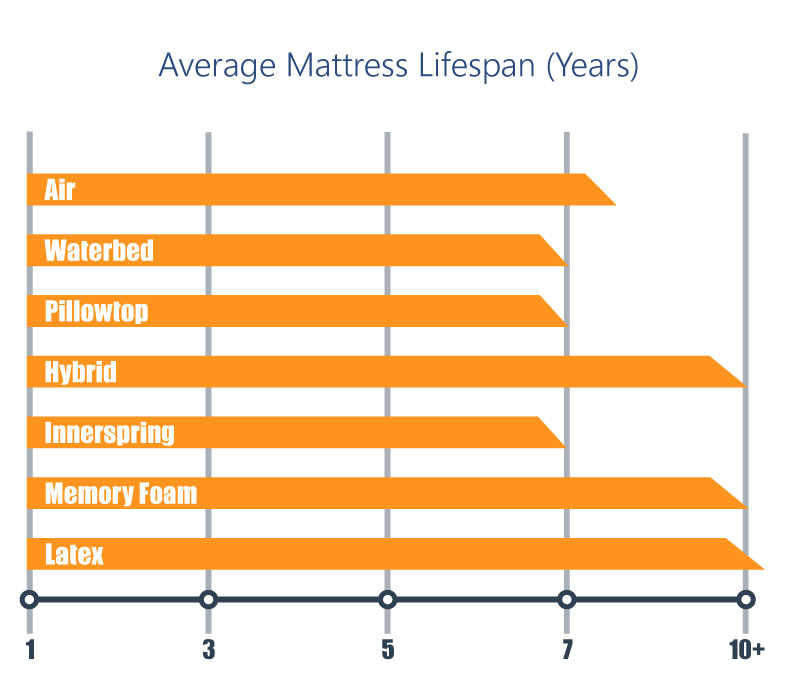 Average mattress lifespan graph