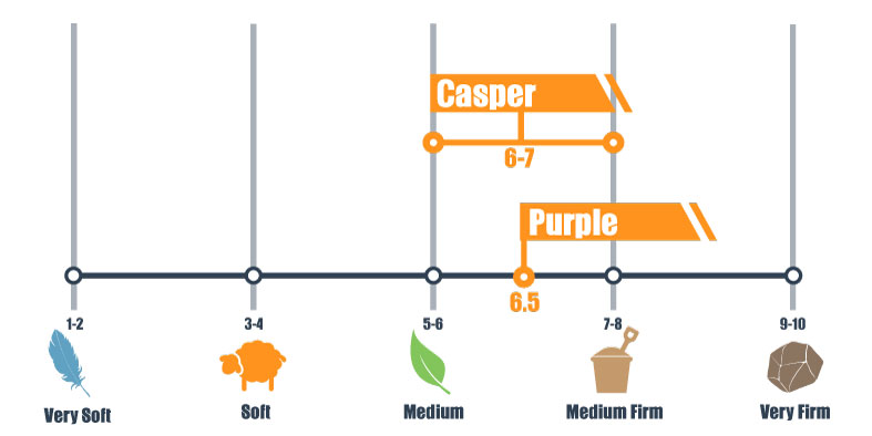 Firmness scale for casper and purple