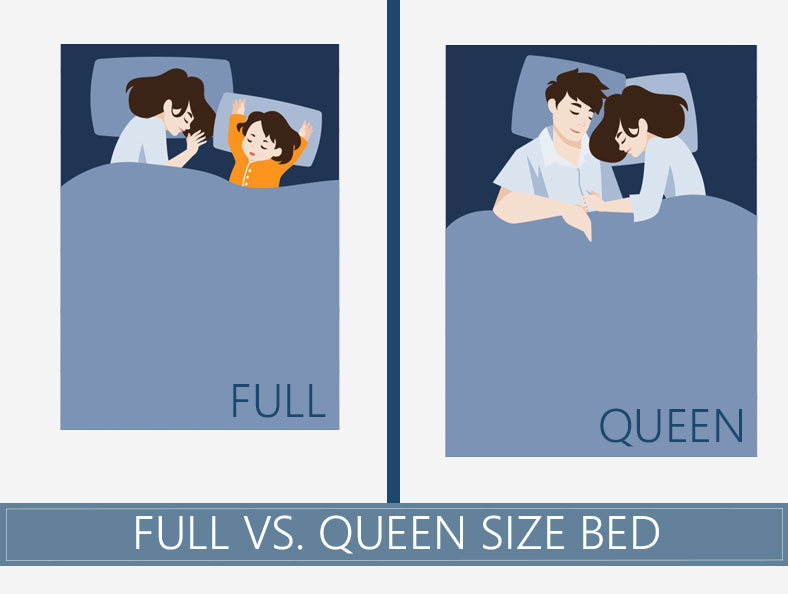 Full vs. Queen Size Mattress   What Is The Difference Between Them?