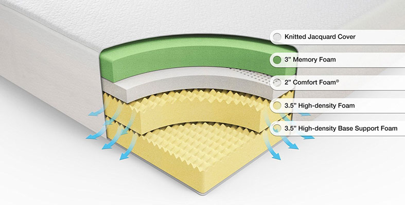 layers of the memory foam bed
