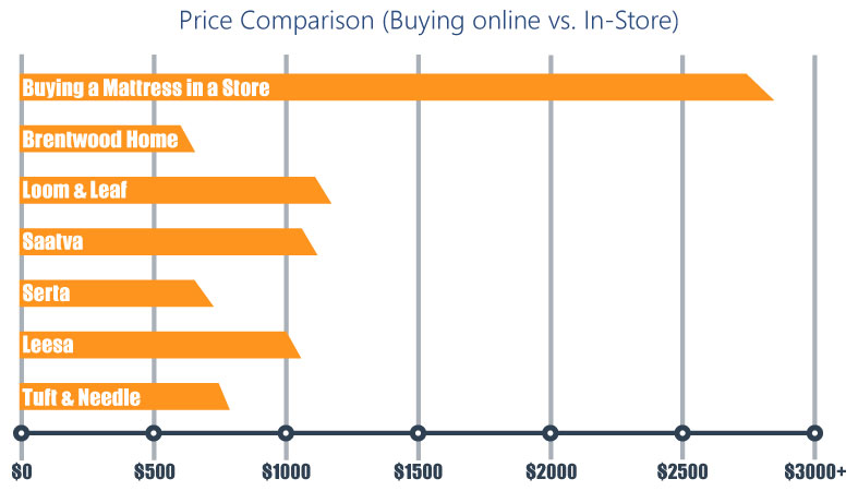 Price comparison graph - online vs. in-store