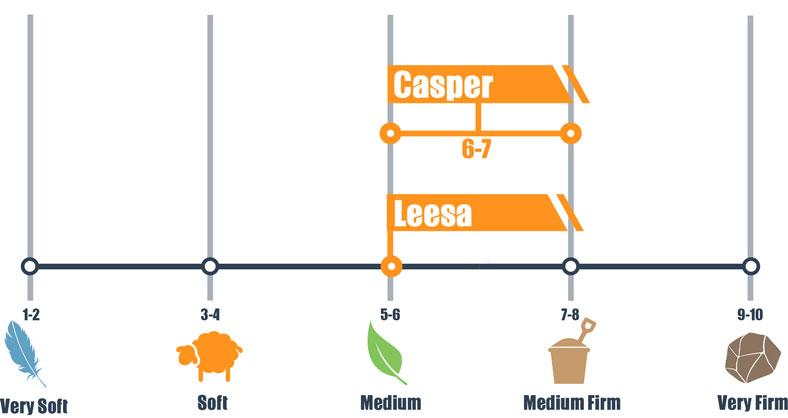 firmness scale for casper and leesa