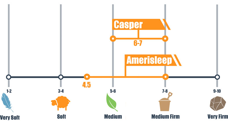 firmness scale for casper and amerisleep