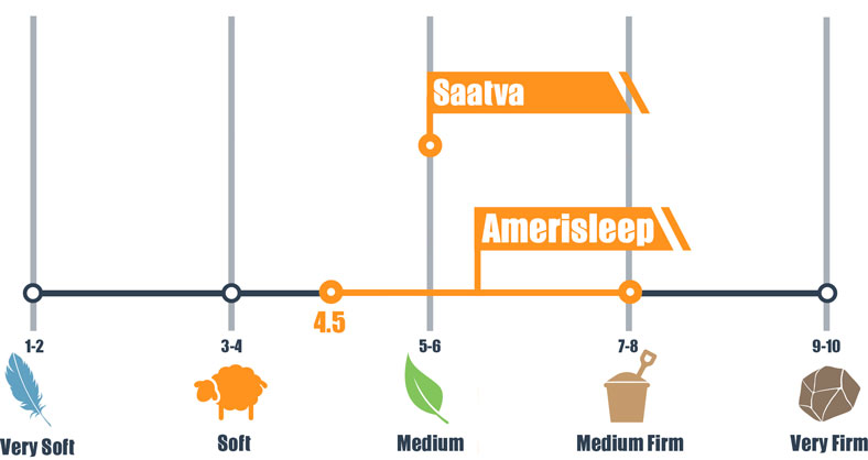 firmness scale for saatva and amerisleep
