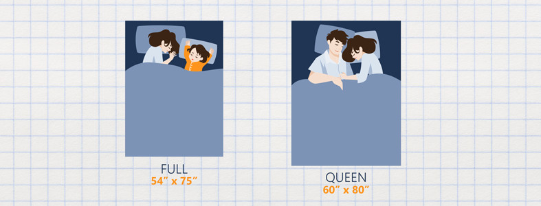 full size compared to queen size