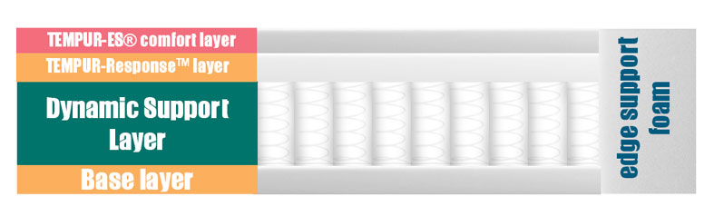 image showing the layers of the Tempurpedic model