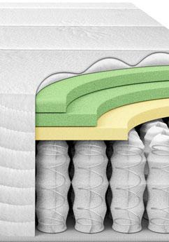 foam springs hybrid mattress layers