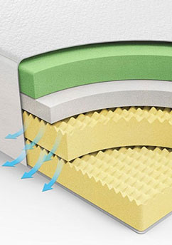 Memory Foam layers example