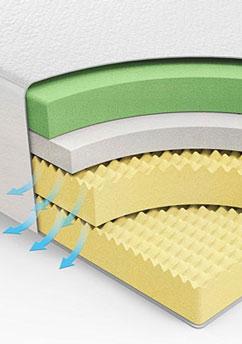 Memory Foam layers example
