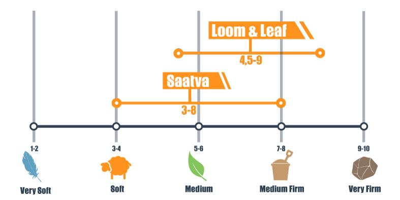 Firmness of Loom & Leaf and Saatva Mattress