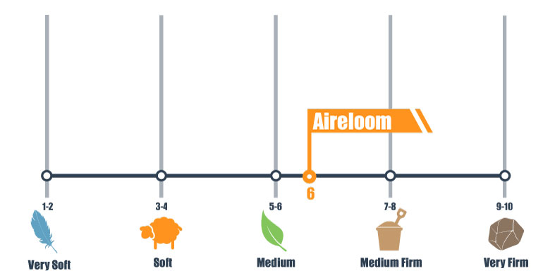aireloom firmness scale