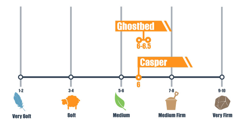 Ghostbed Vs Casper Mattress Comparison Only One Can Win