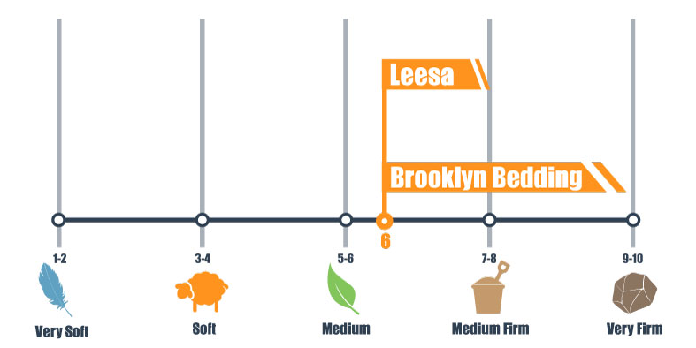 firmness scale for leesa and brooklyn bedding