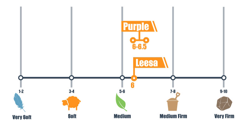 firmness scale for leesa and purple mattress