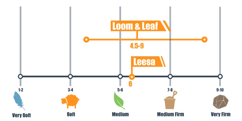firmness scale for loom & leaf and leesa