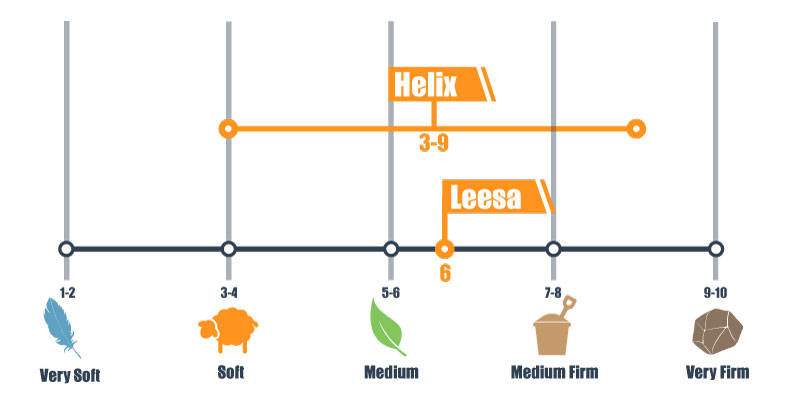 leesa and helix firmness scale