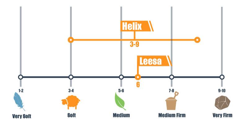 leesa and helix firmness scale