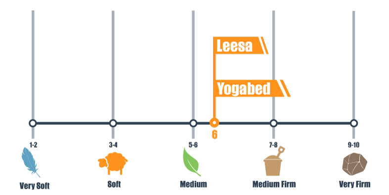 leesa and yogabed firmness scale