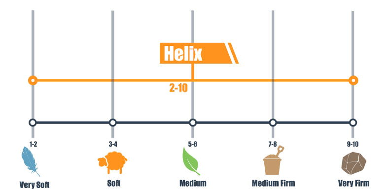 scale for Helix Sleep firmness range