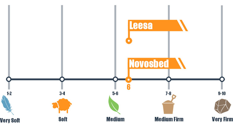 firmness scale for leesa and novosbed