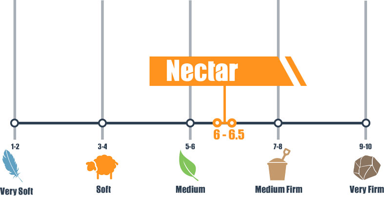 firmness scale for necar bed