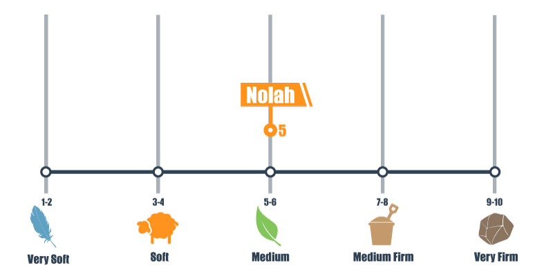 firmness scale for nolah bed