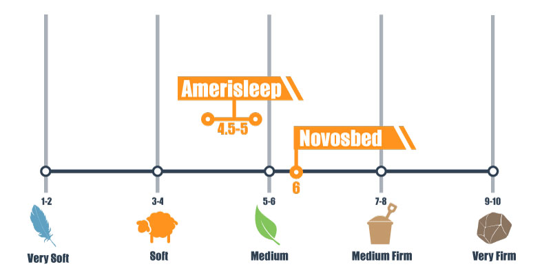 Amerisleep and Novosbed firmness compared