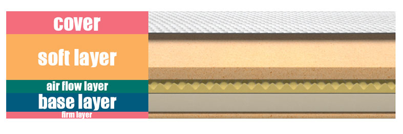 construction and layers of layla mattress
