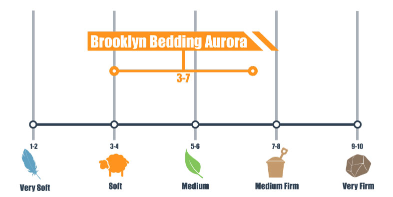 firmness scale for brooklyn bedding aurora