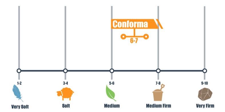 firmness scale for classic brands conforma memory foam pillow