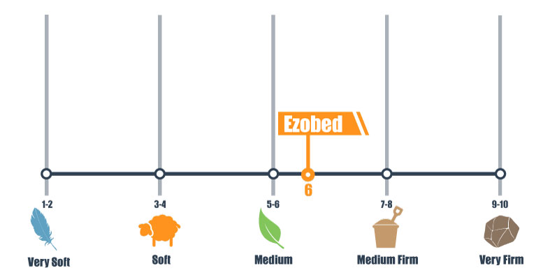 firmness scale for ezobed