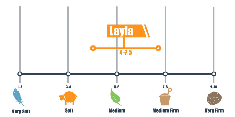 firmness scale for layla
