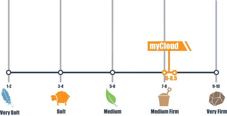 firmness scale for mycloud nimbus bed