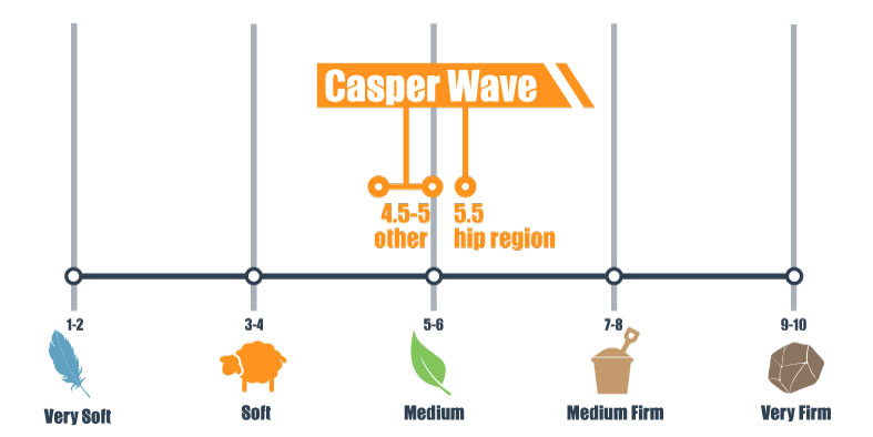 firmness scale for casper wave