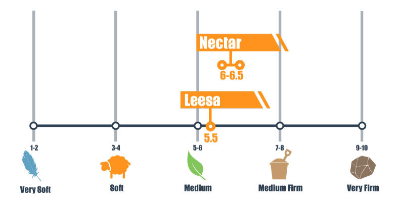 firmness scale for nectar and leesa