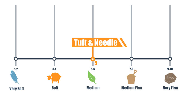 firmness scale for tuft & needle