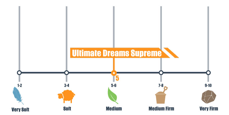 firmness scale for ultimate dreams supreme