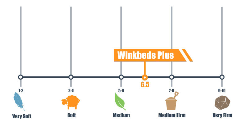 firmness scale for winkbeds plus