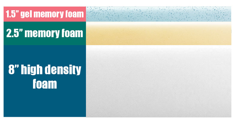 "layers of ultimate dreams supreme 12"" gel memory foam"