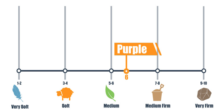 purple firmness scale