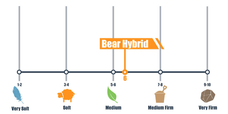 firmness scale for bear hybrid
