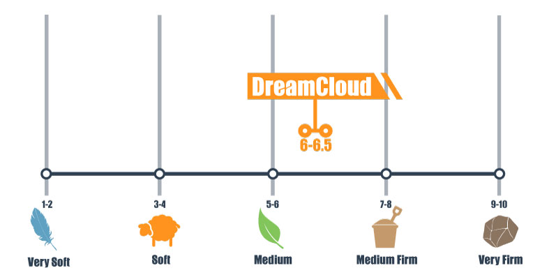 firmness scale for dreamcloud