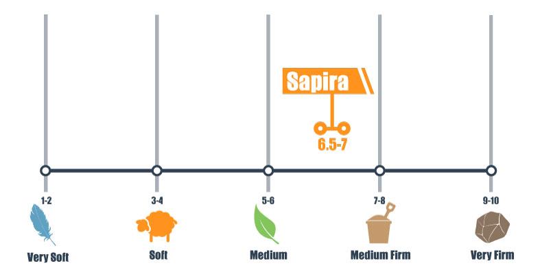 Sapira firmness scale