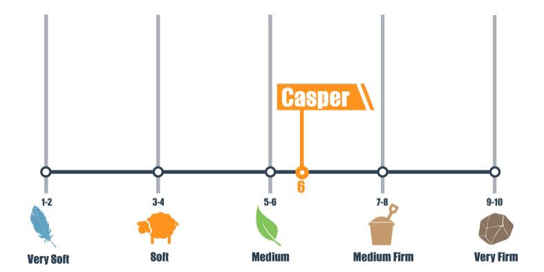 firmness scale casper
